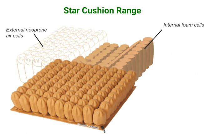 Introducing The Star Cushion Range - O Neill Healthcare